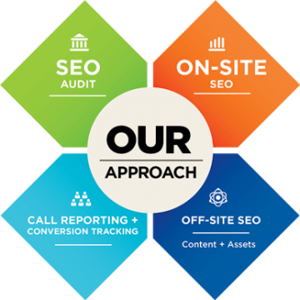 Best SEO monthly Package seo Service price in Nepal